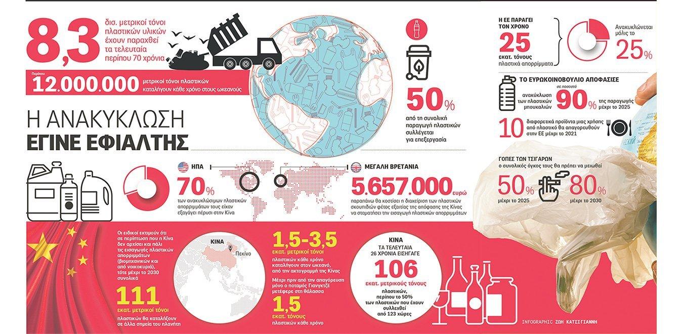 Η ανακύκλωση έγινε εφιάλτης, πανικός σε όλο τον πλανήτη