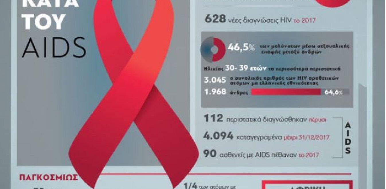 Ομοφυλοφιλική περιοχή του HIV σεξ