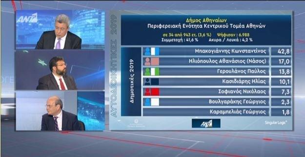 exit-poll-gia-dimo-athinaiwn.jpg