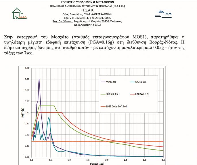 Τα 5,1 ρίχτερ της 19ης Ιουλίου οδήγησαν το εργαστήριο σεισµολογίας του ΕΚΠΑ στην εγκατάσταση προσωρινού, τοπικού, σεισµολογικού δικτύου στην Πάρνηθα για την αναλυτική και ακριβέστερη καταγραφή της σεισµικής ακολουθίας