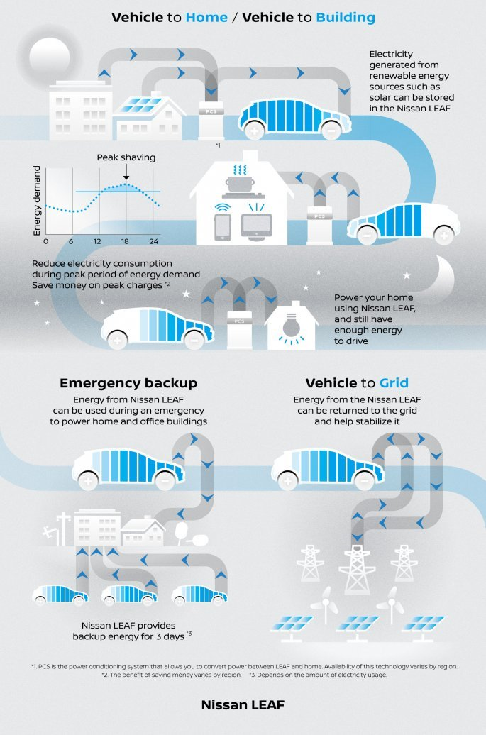 nissan_energyshare_eng_text_infographics_copy.jpg