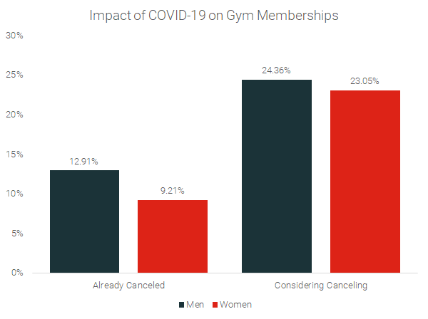 impact-of-pandemic-on-gym-memberships-by-gender-1.png