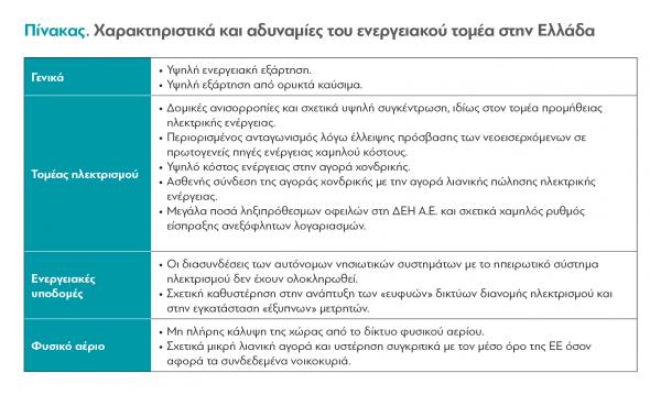 Αυτός είναι ο χάρτης της ενέργειας στην Ελλάδα