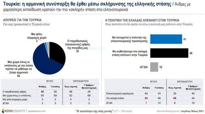 έρευνα νέοι - Ελλάδα Τουρκία