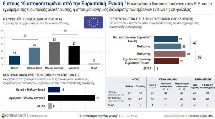 έρευνα νέοι ευρωπαϊκή ένωση